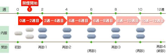 禁煙治療のスケジュール